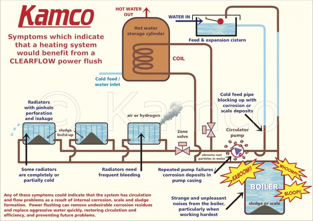 Power Flush Central Heating Radiators Up to 11 Radiators