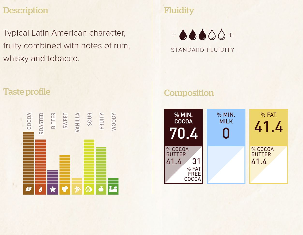 Callebaut Origin Ecuador 2500 grams